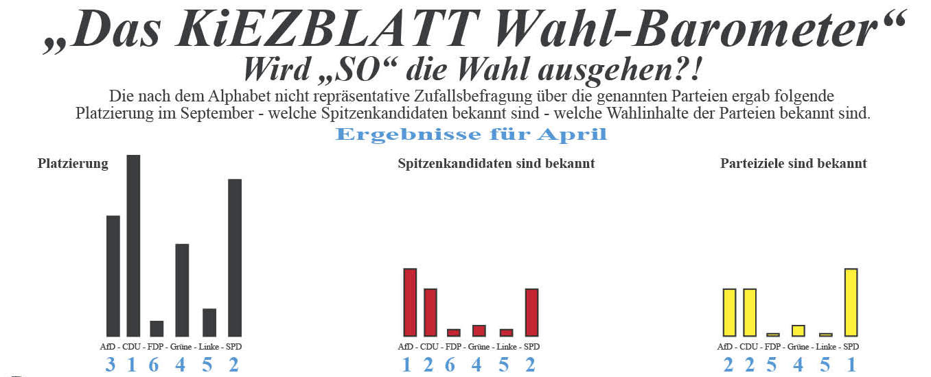 133 wp 16 Wahl-Barometer April