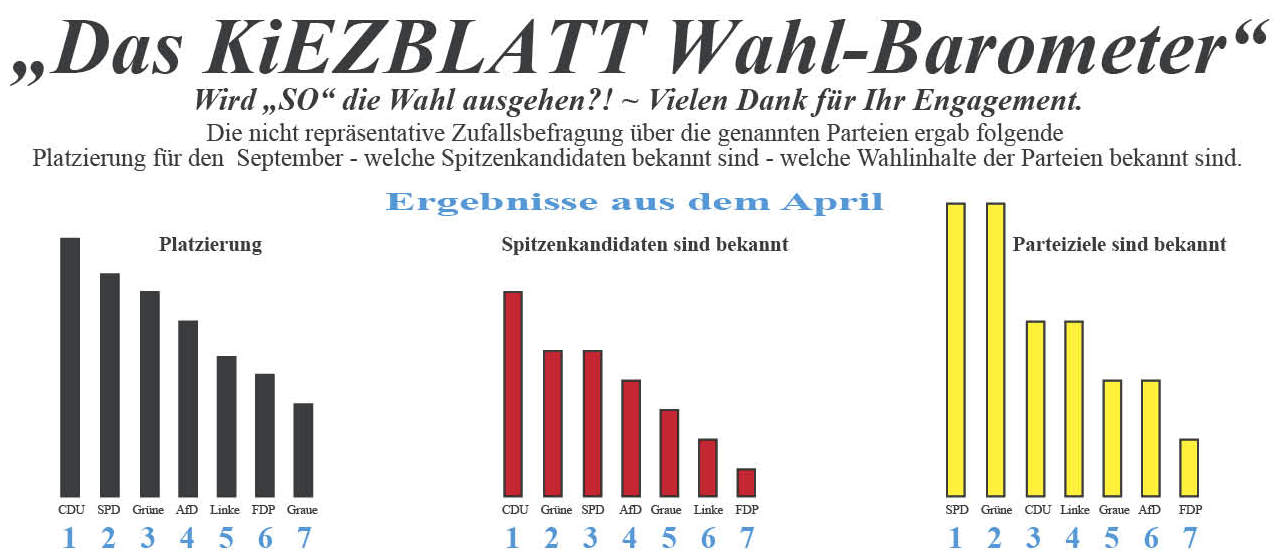 134 wp 16 BVV Wahlbarometer April