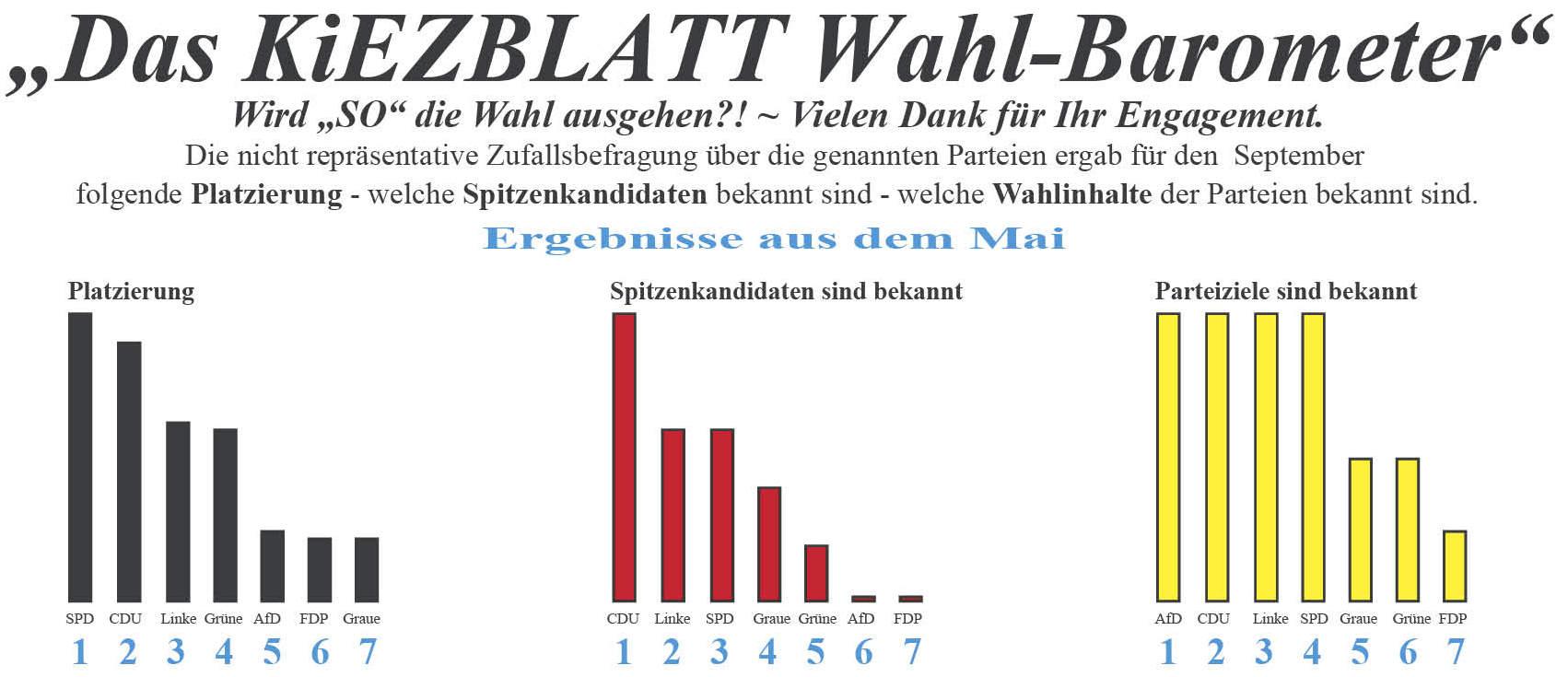 135 wp 14 Wahlbarometer Mai