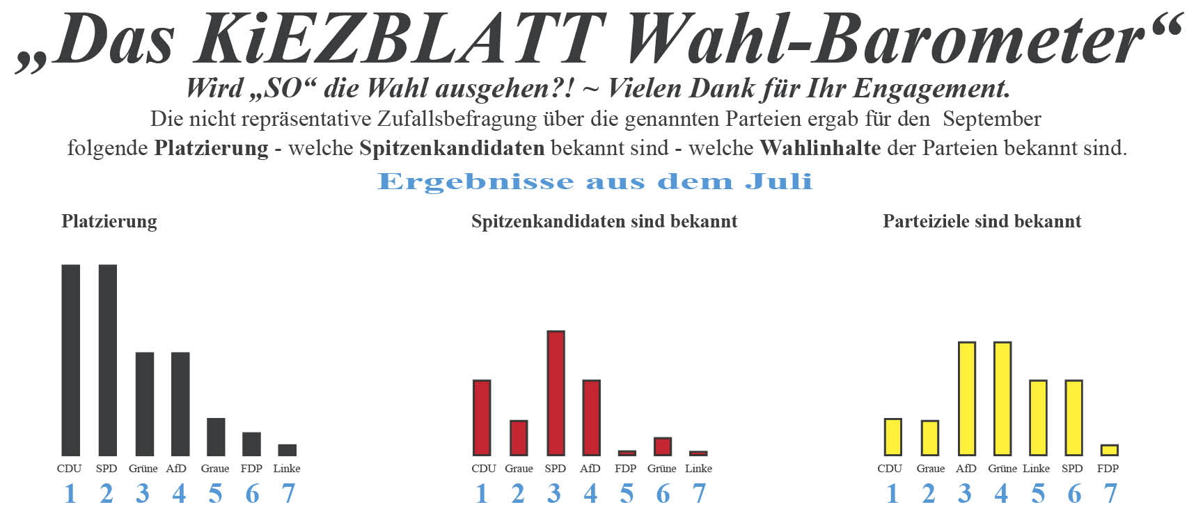 137 wp 07 Kiezblatt wahl.barometer