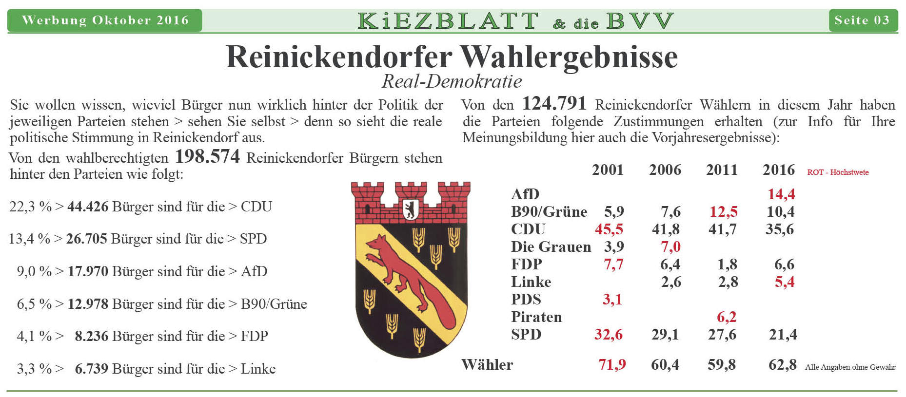 139-wp-03-jpg-wahlgrafik-reinickendorf