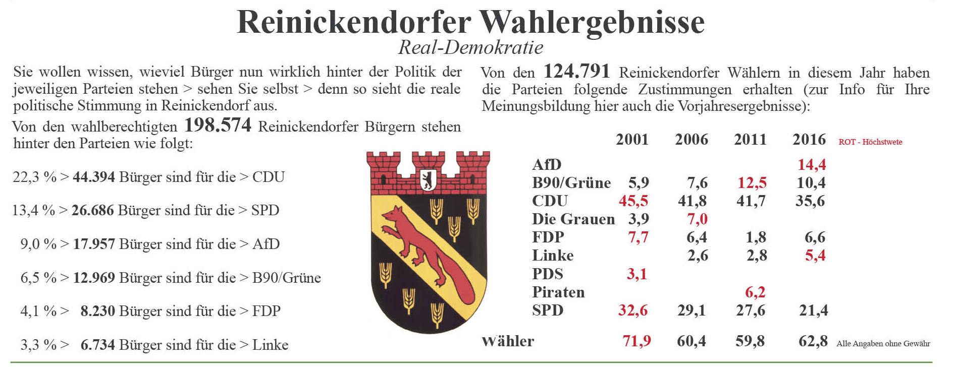 wahl-reinickendorf-2016